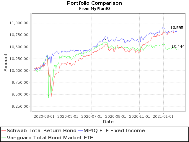 February 8, 2021: Total Return Bond ETFs Review