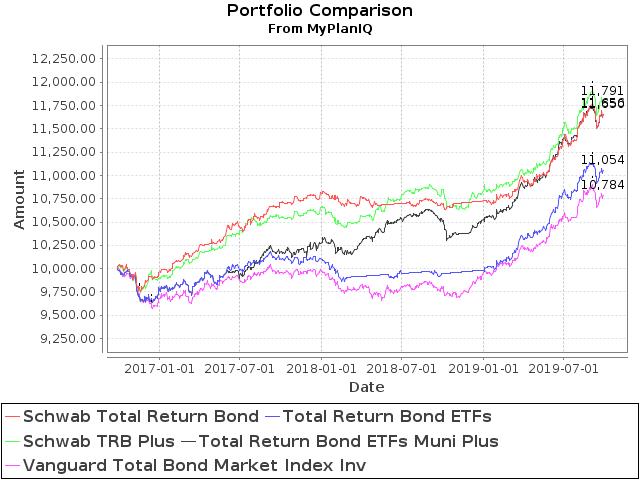 September 30, 2019: Boosting Bond ETF Portfolio's Return With Muni Bond ETFs
