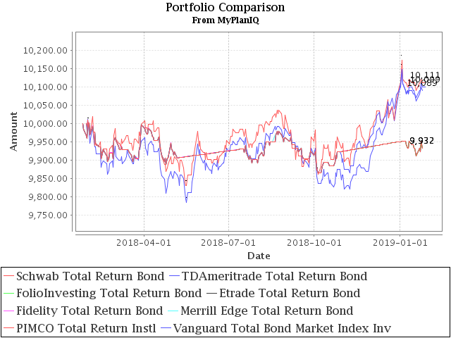 January 28, 2019: Fixed Income Review