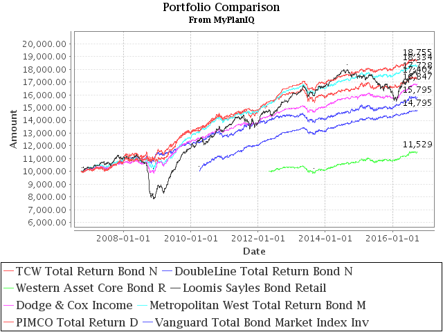 September 26, 2016: Fixed Income Investing: Actively Managed Funds vs. Index Funds