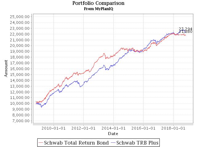 October 29, 2018: Taxable Total Return Bond Plus Muni Bond Fund Based Portfolios