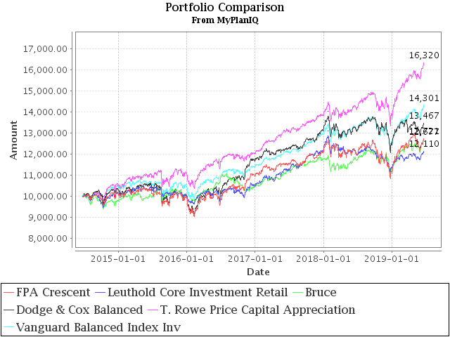 June 24, 2019: Asset Allocation Funds Review