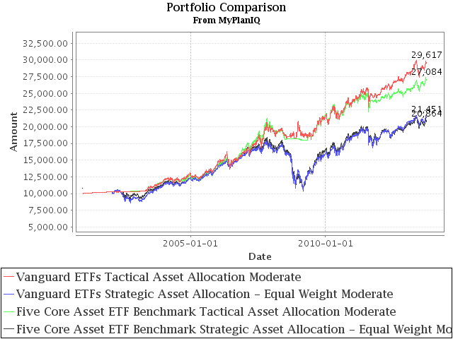 Vanguard ETFs for Portfolio Construction