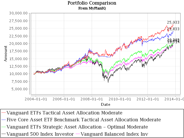 Asset Allocation Model Portfolios Using Vanguard ETFs