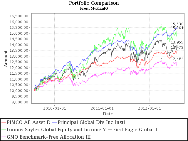 Top 10 World Allocation Mutual Funds