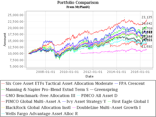 July 25, 2016: Tactical Asset Allocation Funds Review