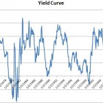 yield-curve-10yr-note-3month-tbill-1962-2013